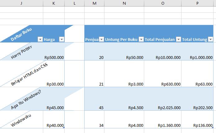 Hasil Dari Format Cell