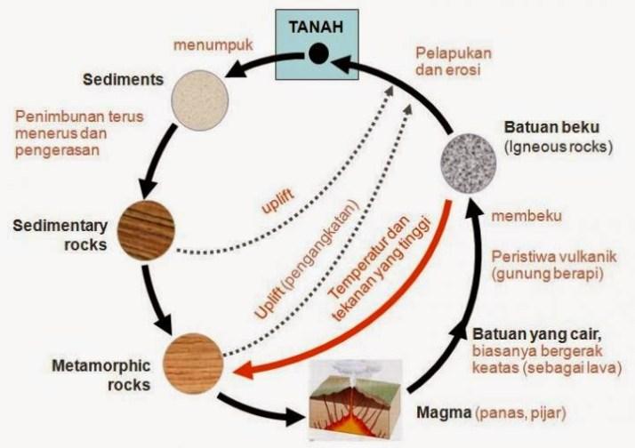 gambar siklus batuan