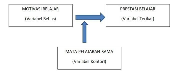 variabel penelitian kontrol