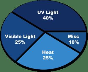 fading factors pie chart