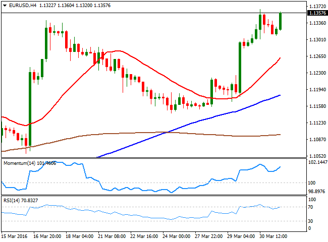 EUR/USD Is Now Ready to Break High.