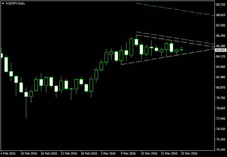 Learn How UAD/JPY Affect Symmetrical Triangle After Short-Term Uptrend