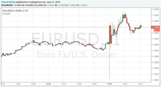 Learn How EUR/USD Flat Ahead of FOMC Announcement.