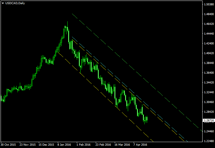The USD CAD in Declining Channel Since January 2016