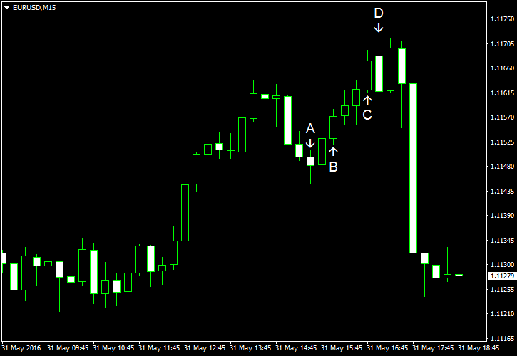 The EUR USD Decreases Sharply to Session Opening