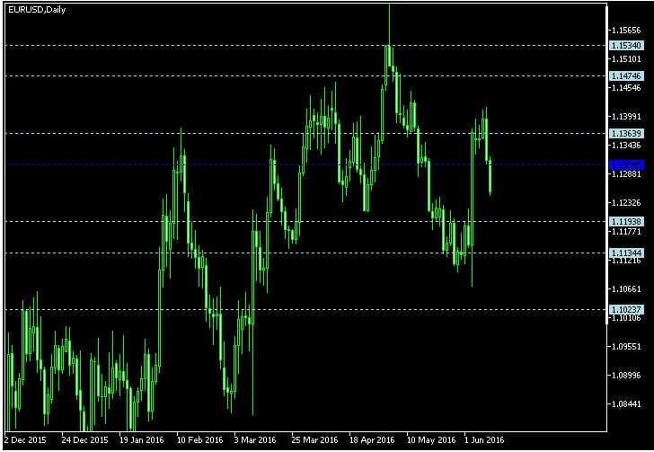 The Weekly Foreign Exchange Technical Breakdown (June 13-June 17)