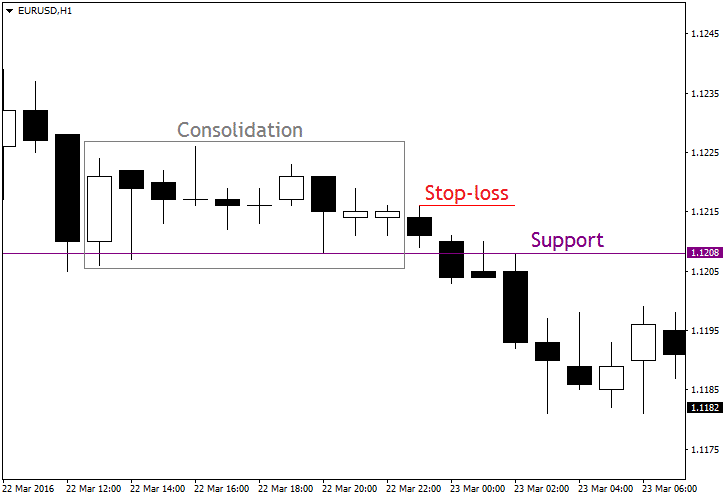 The Support and Resistance Forex Trading Strategy