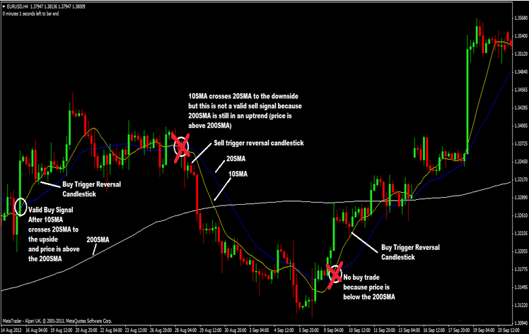 10-and-20-sma-with-200-sma-forex-trading-strategy