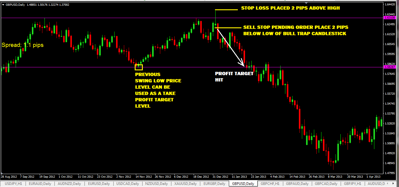 bull-trap-forex-trading-strategy