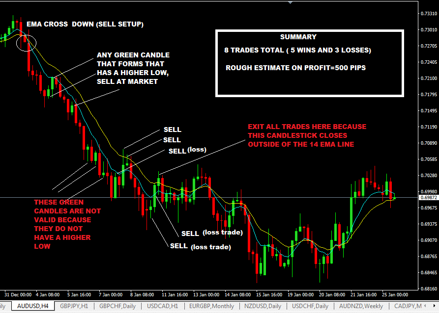 No Stop-Loss Forex Trading Strategy