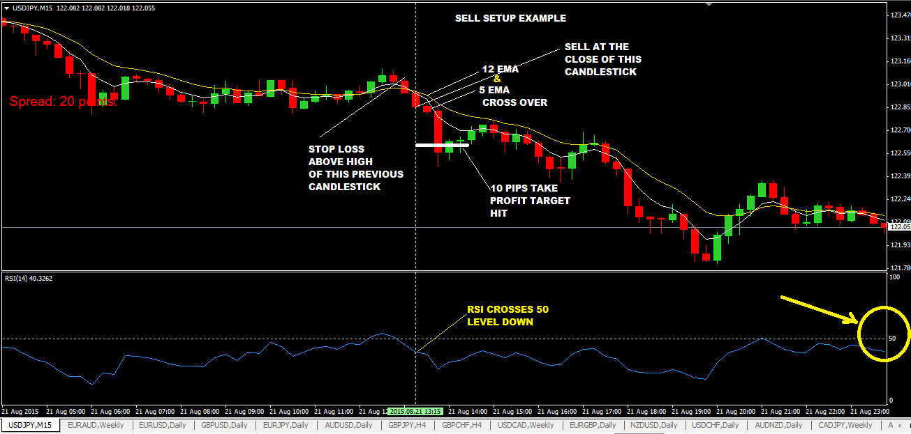 the-10-pips-a-day-forex-trading-strategy