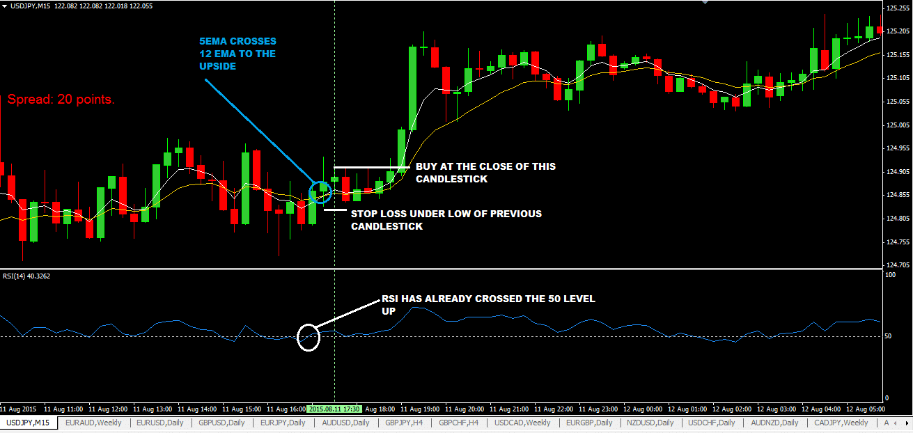 the-10-pips-a-day-forex-trading-strategy_1