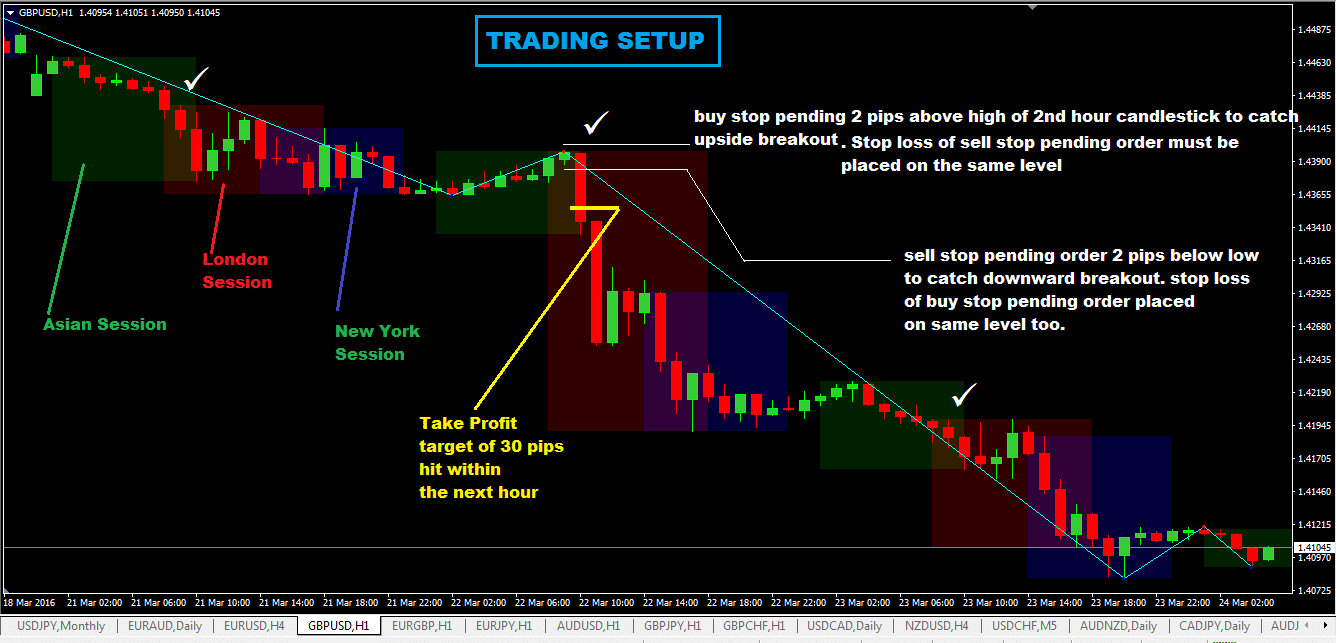 The 2Hr London Open Forex Trading System