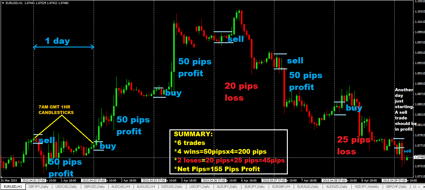 The 50 Pips a Day Forex Trading Strategy