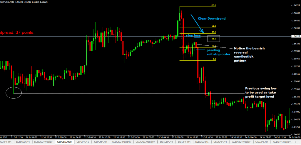 the-fibonacci-forex-trading-strategy-with-reversal-bars_1