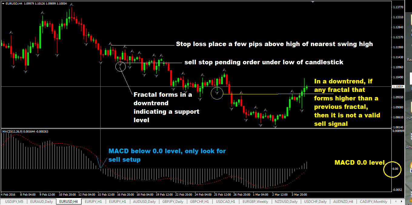 the-fractal-breakout-foreign-exchange-trading-strategy-with-macd-indicator