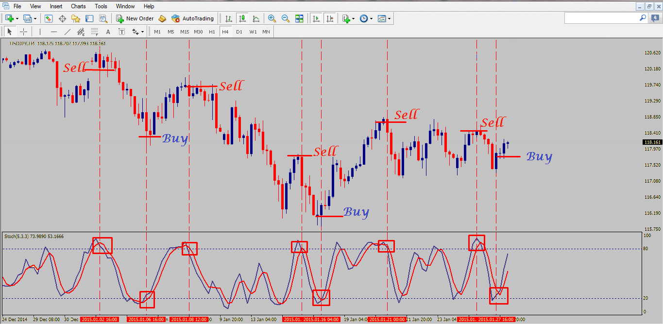 The Naked Stochastic Foreign Exchange Trading Strategy