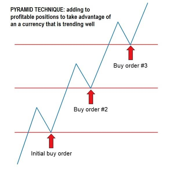 The Pyramid Forex Trading Strategy