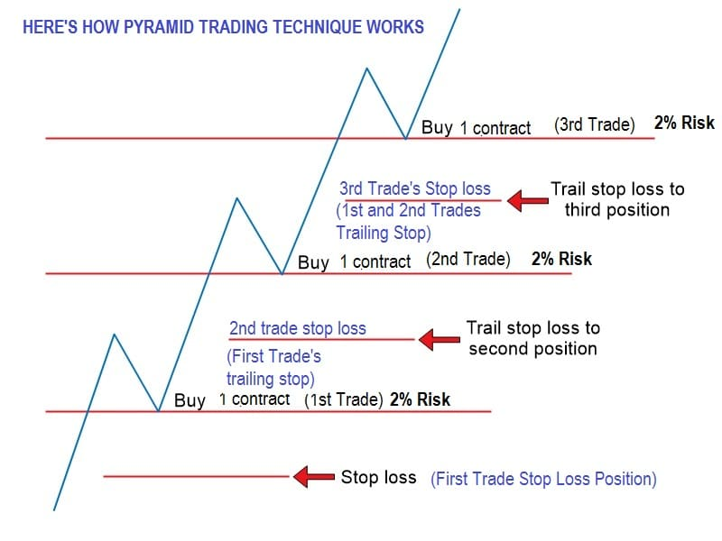 the-pyramid-forex-trading-strategy_2