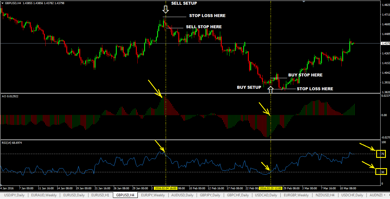 The Relative Strength Index (RSI) Foreign Exchange Trading Strategy with Awesome Oscillator