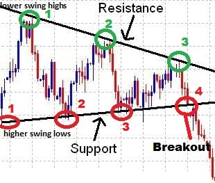 trendline-forex-trading-strategy