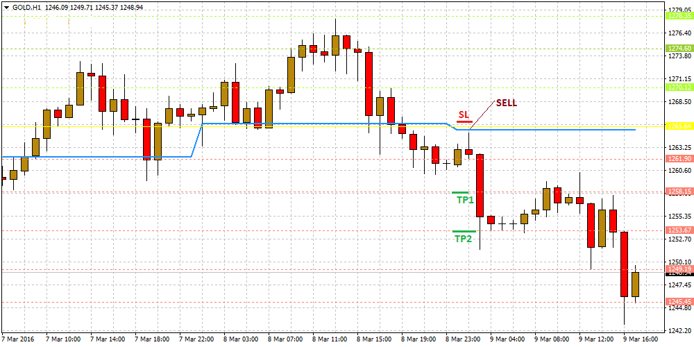 daily-pivot-points-foreign-exchange-trading-strategy_2