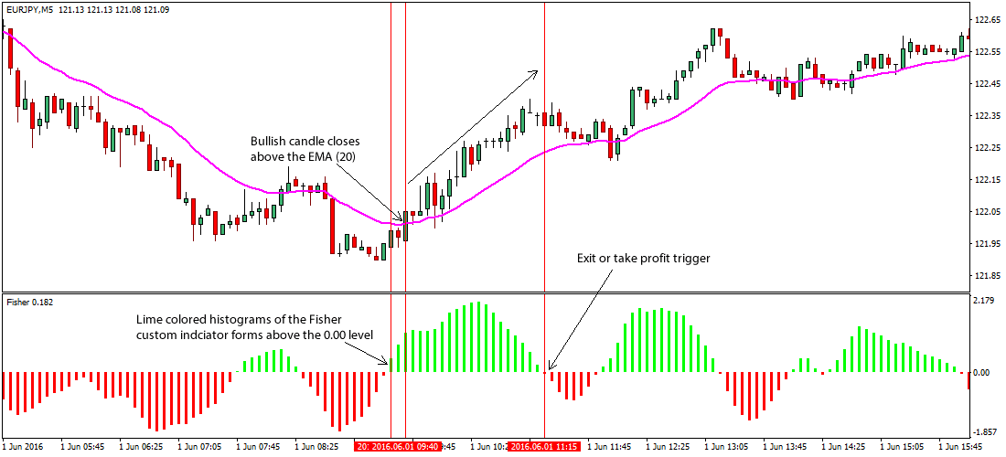 the-fisher-ema-foreign-exchange-trading-strategy_1