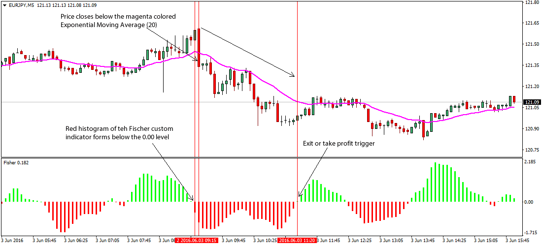 the-fisher-ema-foreign-exchange-trading-strategy_2