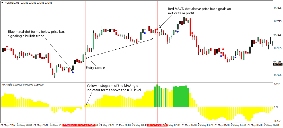 The MAAngle Scalping Foreign Exchange Trading Strategy