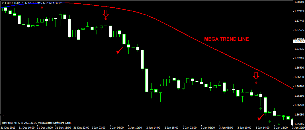the-mega-trend-foreign-exchange-trading-system-with-pinbar