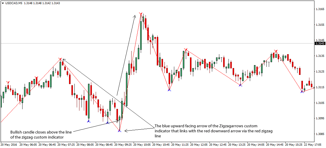 The ZigZag Foreign Exchange Scalping Trading Strategy