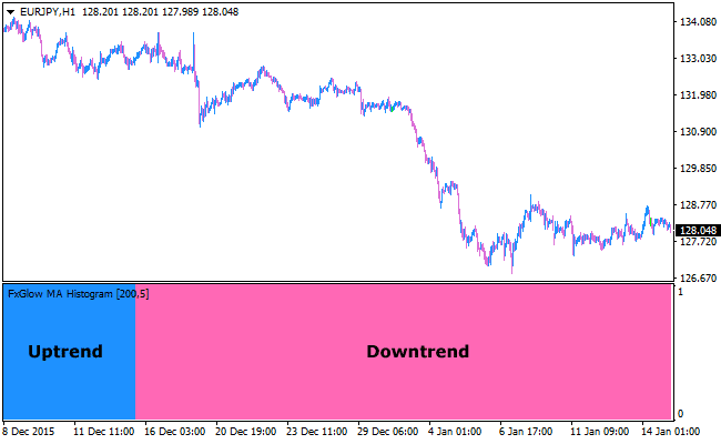 MA Trend Following Forex Indicator