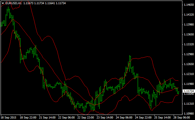 The Advanced Bollinger Bands Method Forex Indicator