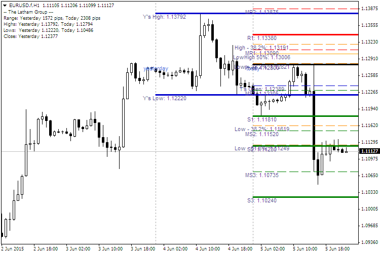The Advanced Pivot Point Forex Indicator