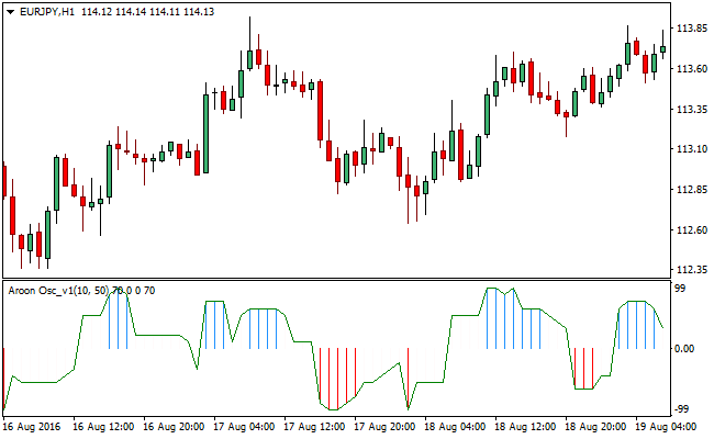 The Aroon Forex Signal Indicator