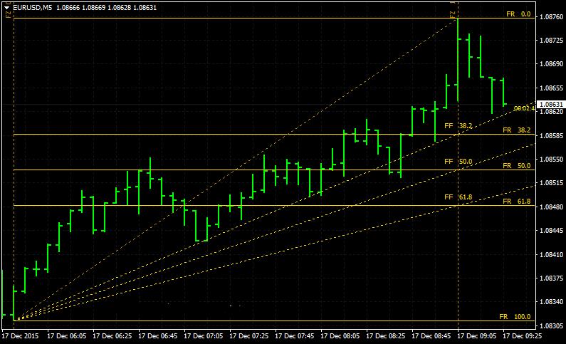 the-best-fibonacci-forex-trading-indicator