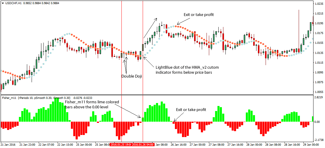The Double Doji Foreign Exchange Breakout Trading Strategy