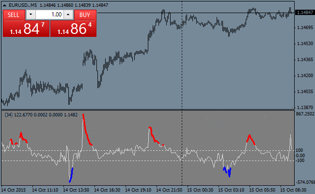 the-extreme-cci-forex-indicator