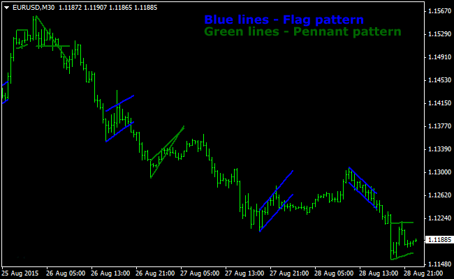 The Flag and Pennant Patterns Forex Indicator