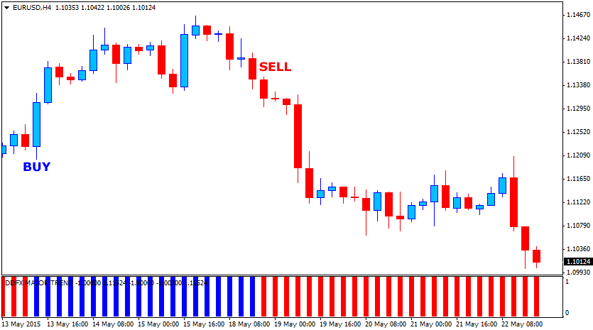 the-major-forex-trend-indicator