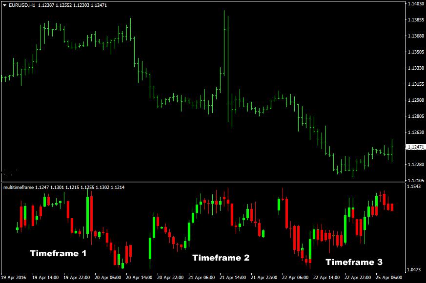 The Multi Timeframe Mini Chart Forex Indicator