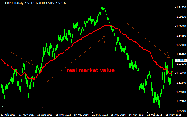 The Real Market Value Forex Indicator