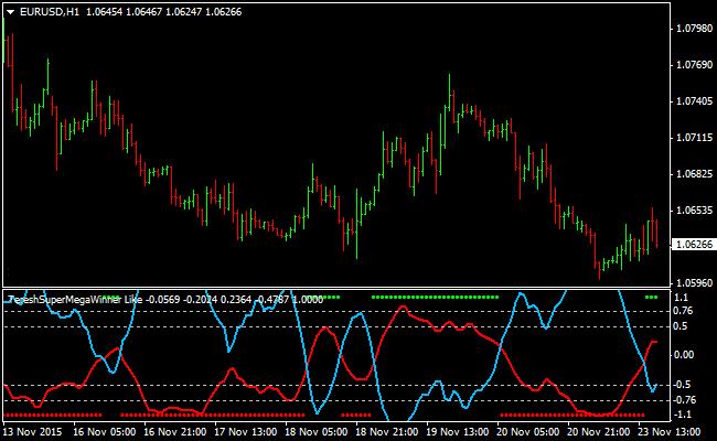 The Supermega Forex Signals Indicator