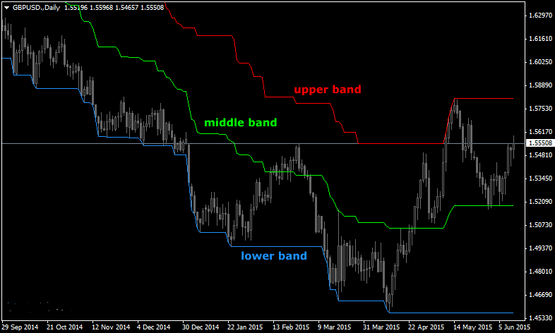 The Three Bands Forex Indicator