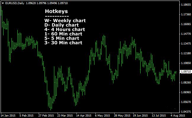 the-time-frames-hotkeys-forex-indicator-for-metatrader-4