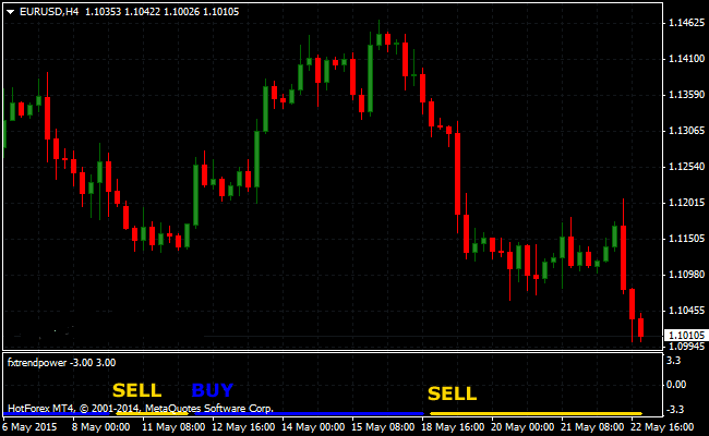 the-trend-power-forex-indicator
