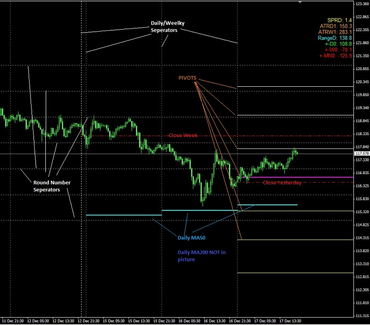 The All Values Forex Indicator