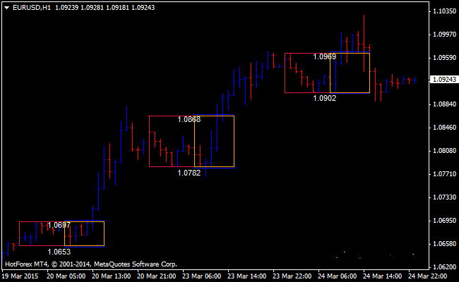 The Breakout Box Forex Indicator