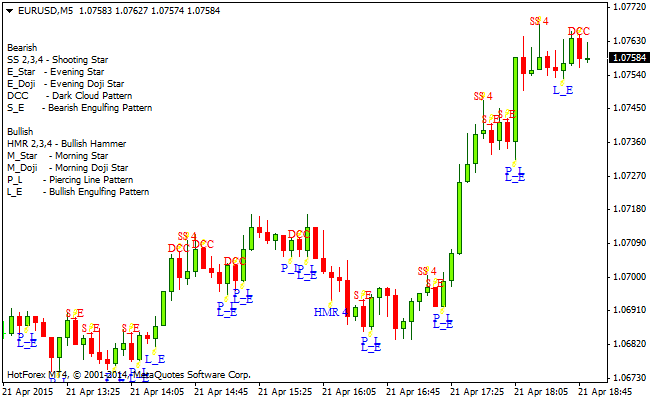 The Candlestick Recognition Master MetaTrader 4 Forex Indicator