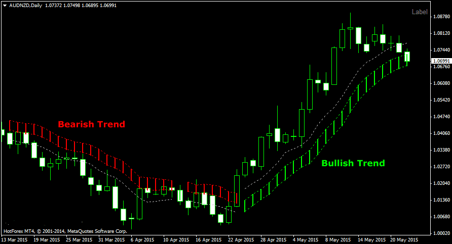 The Forex Cloud Trend Prediction Indicator